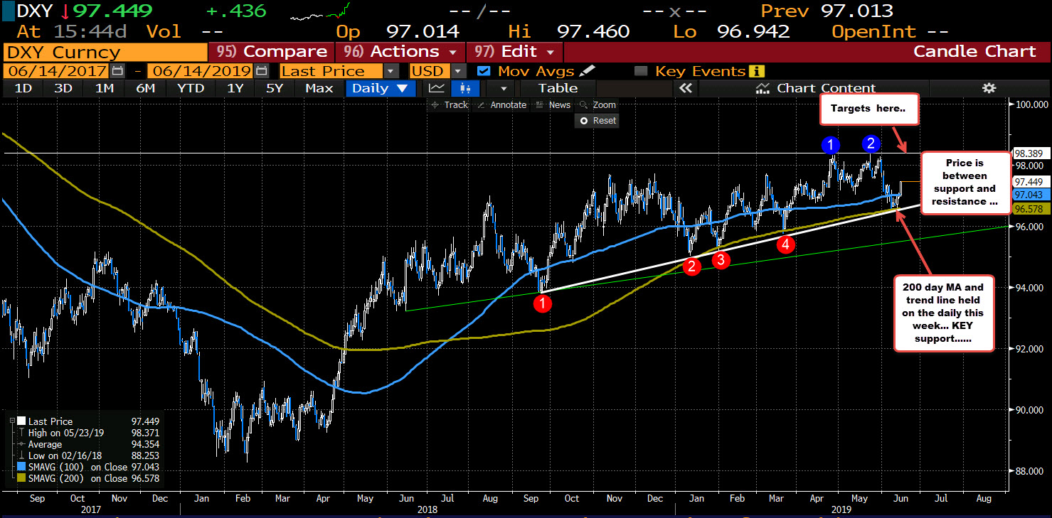The DXY formed a nice bottom this week.