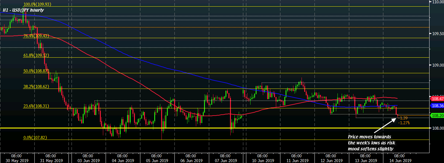 USD/JPY H1 14-06