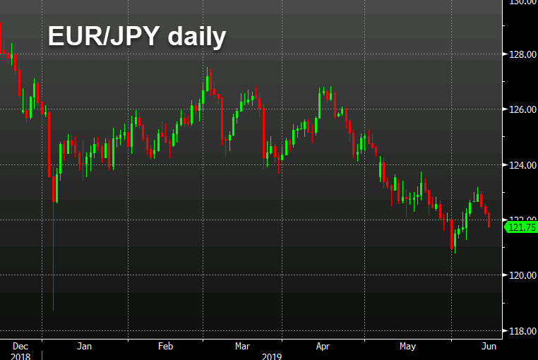 EUR/JPY chart hits one week low