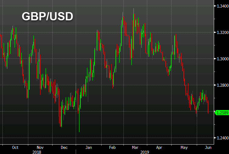 GBP/USD down 85 pips on the day