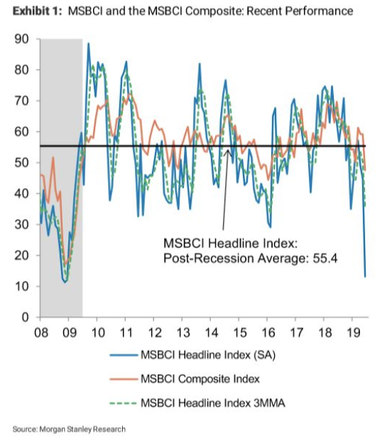 Morgan Stanley indicator designed to catch turning points in the economy