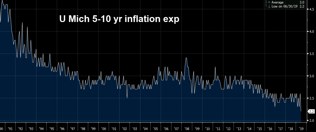 U Mich 5-10 year inflation expectations