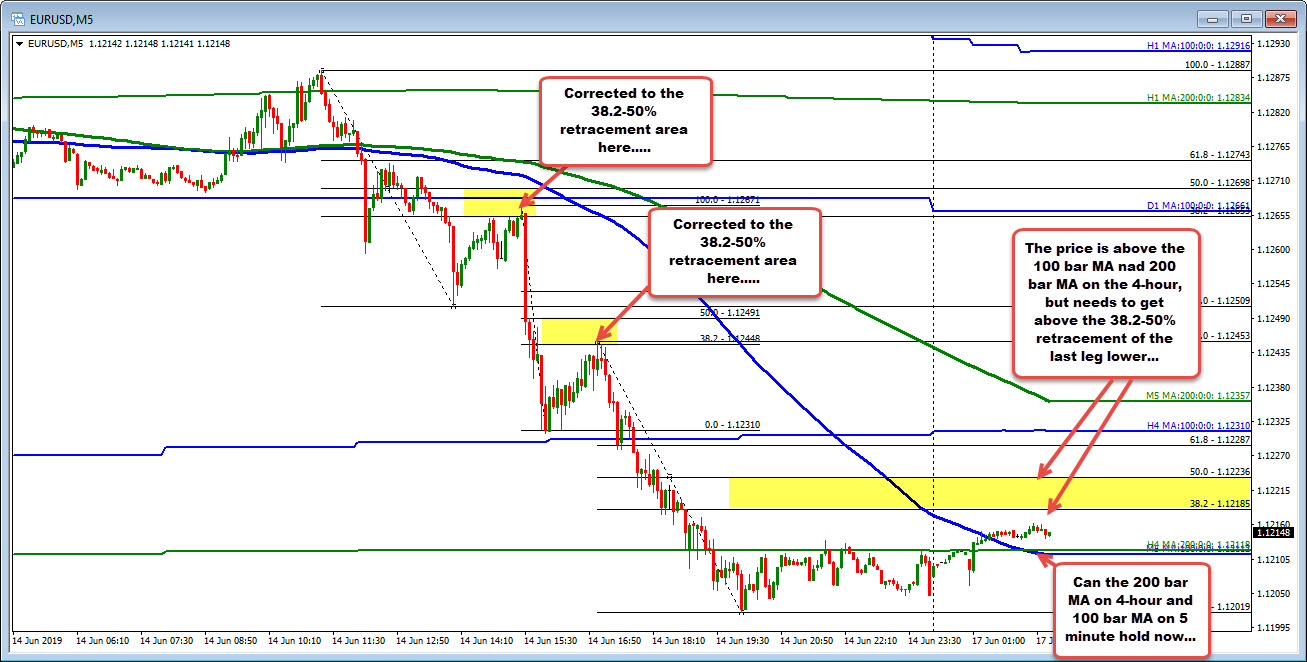 The EURUSD on the 5 minute