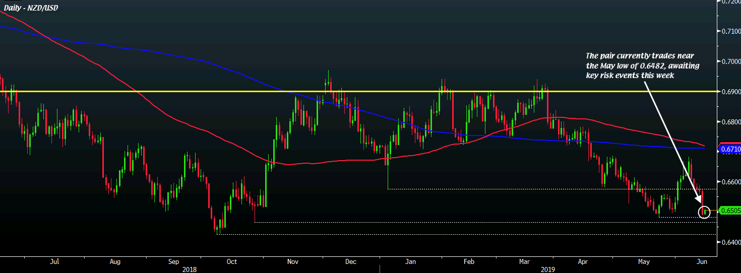 NZD to take cue from GDP data and Fed policy decision this week - ANZ