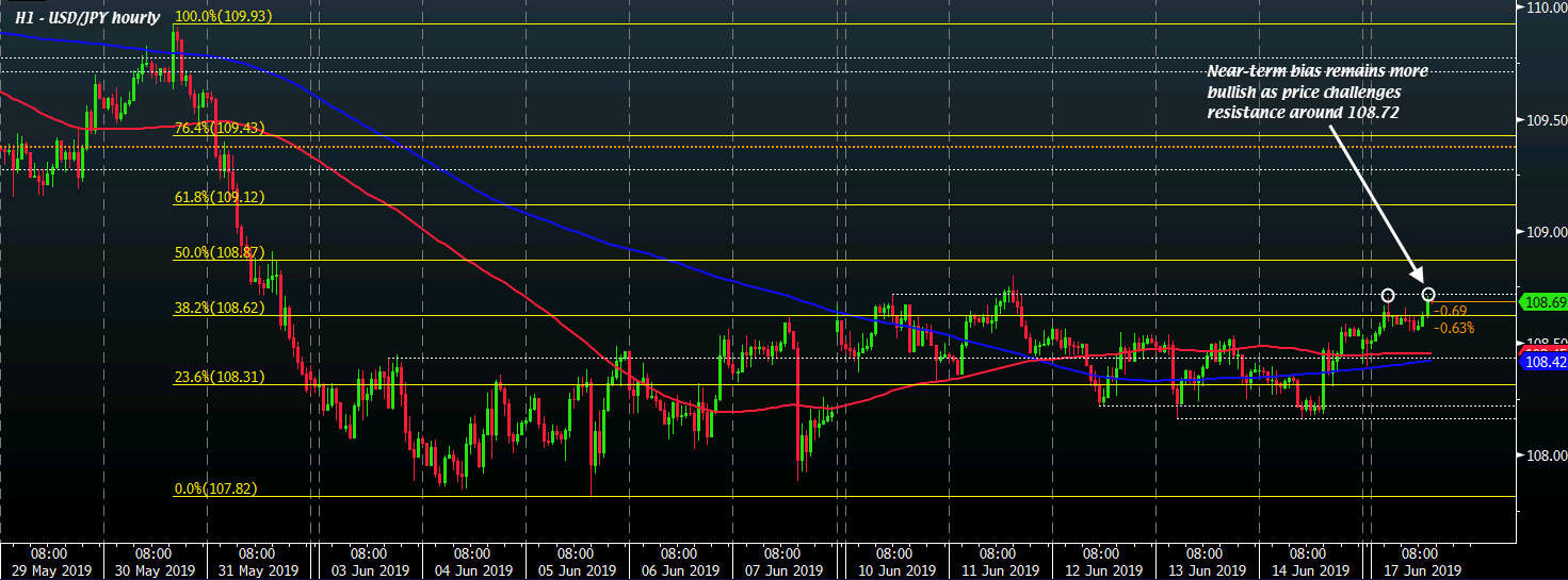 USD/JPY H1 17-06