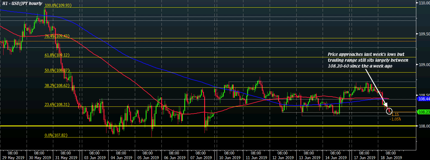 USD/JPY H1 18-06