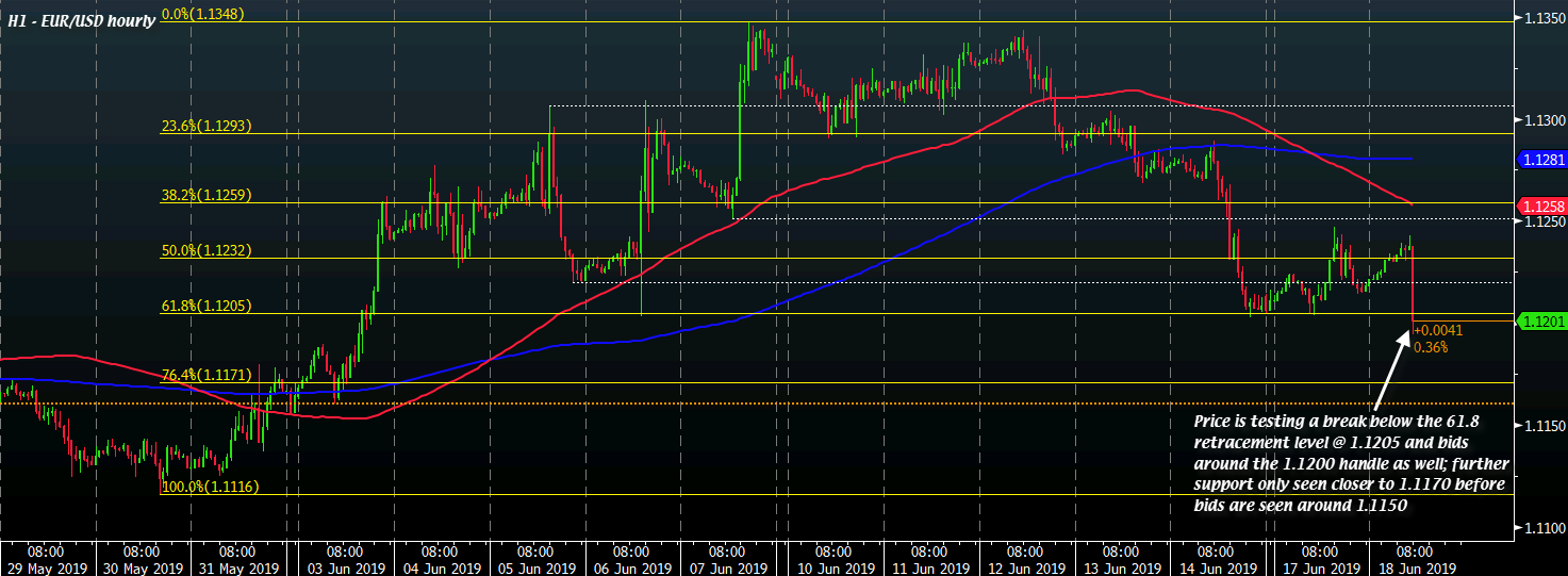 EUR/USD falls under the 1.1200 handle