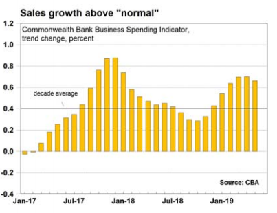 Australia's Commonwealth Bank Business Sales Indicator (BSI) is a measure of economy-wide spending.