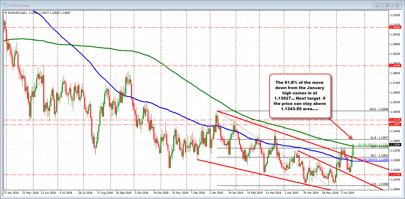 EURUSD moves above key resistance