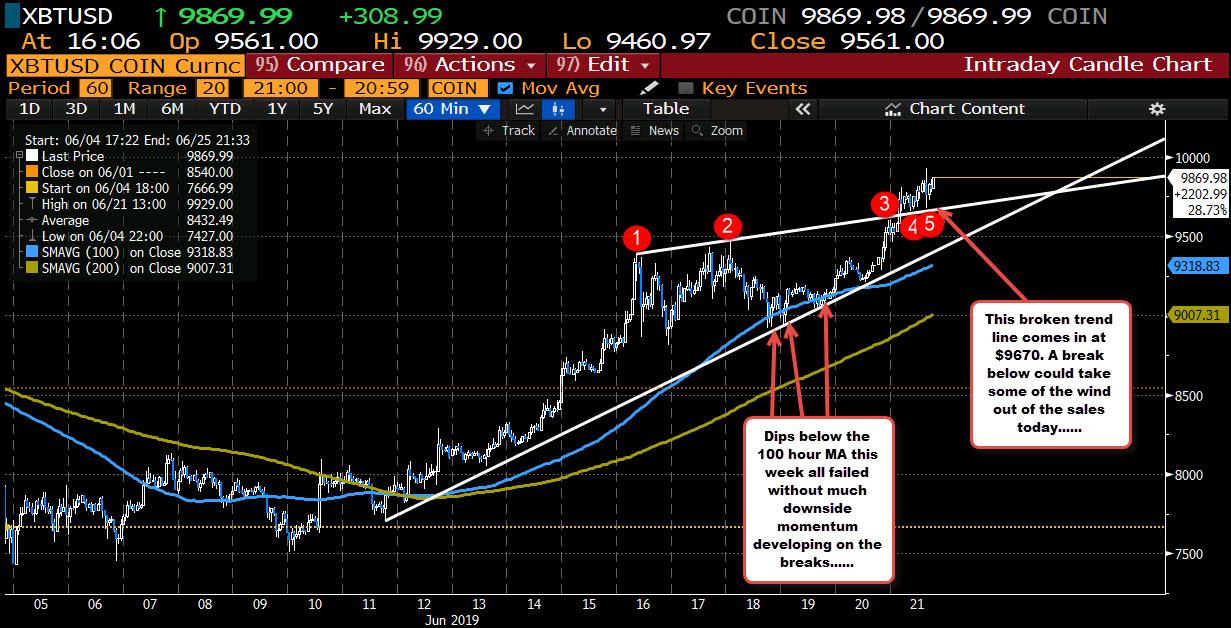 Bitcoin on the hourly chart.