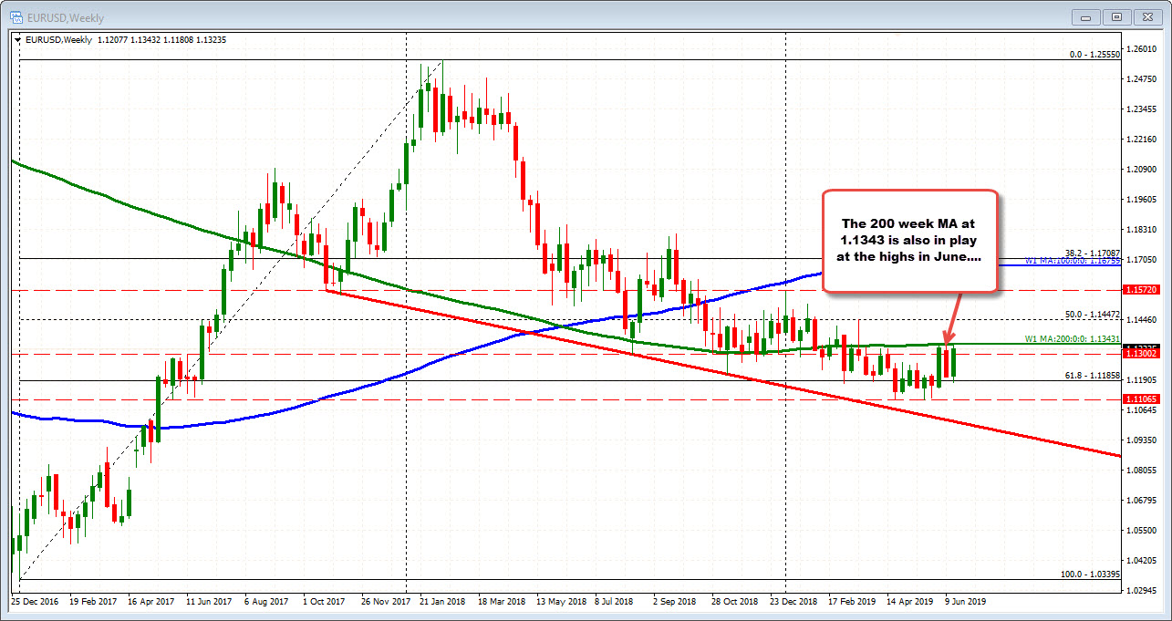 The EURUSD on the weekly.