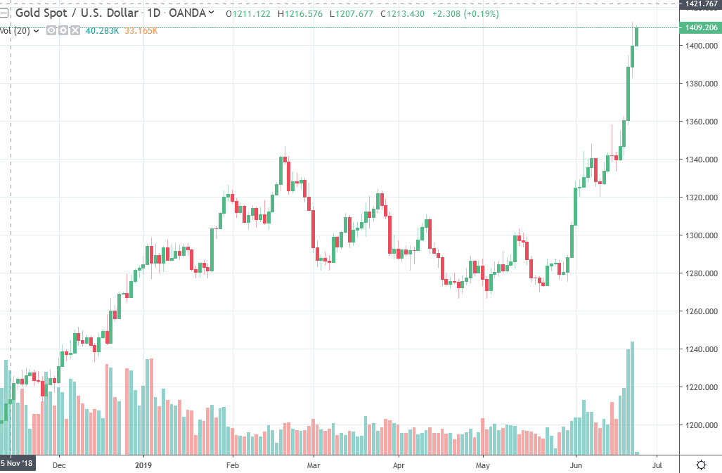 Gold is on the move early - following on from its rise last week its above 1400 and on approach to 1410USD