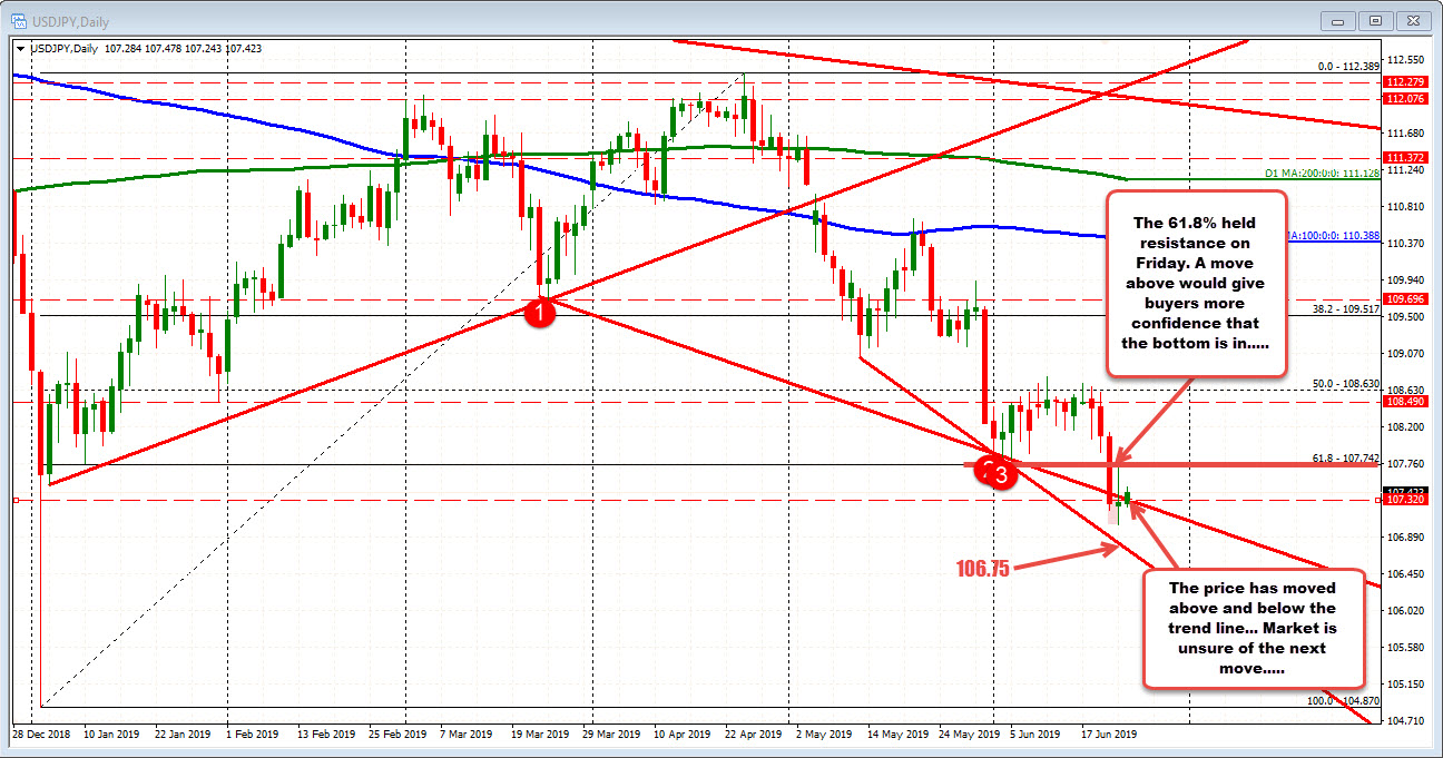 USDJPY above and below lower trend line on the daily chart.