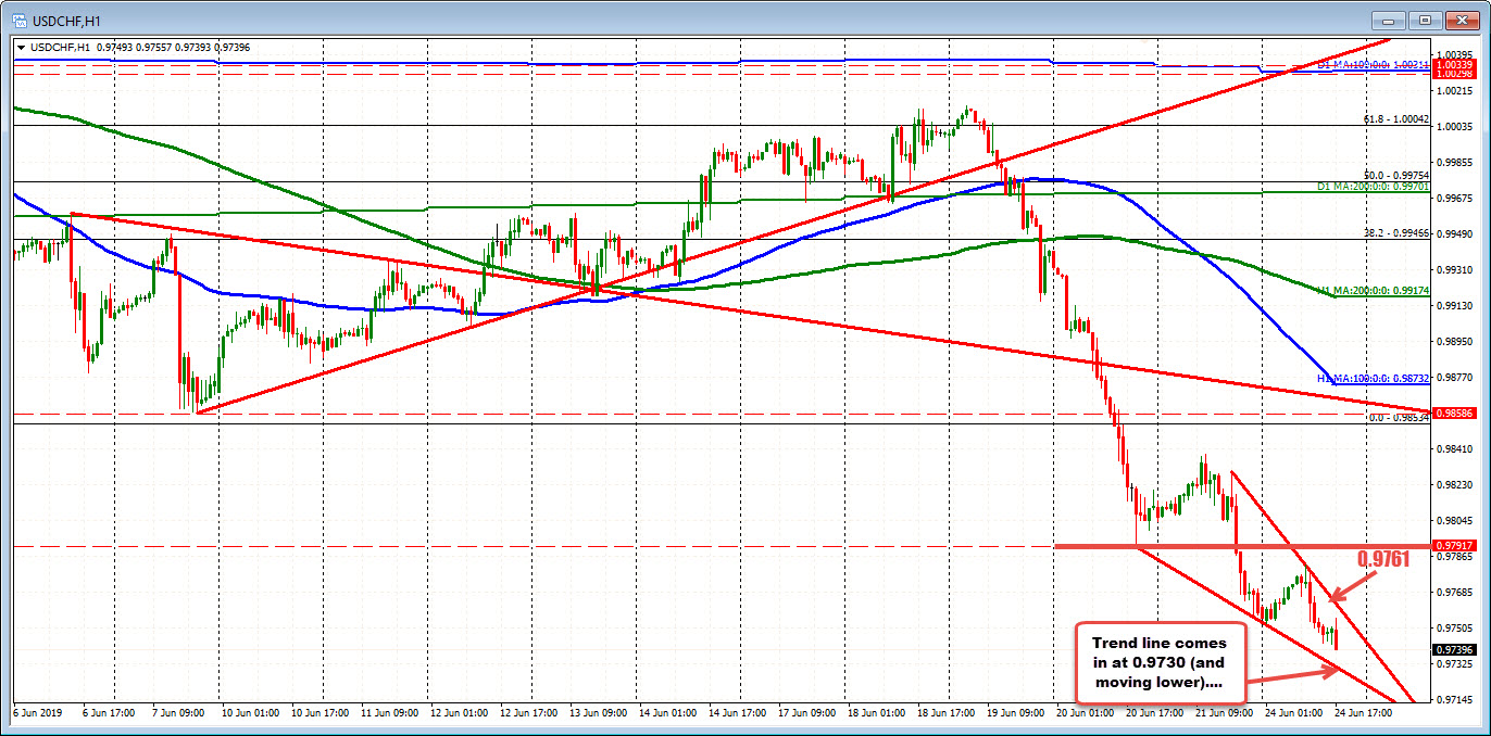 Lower trend line at 0.9730