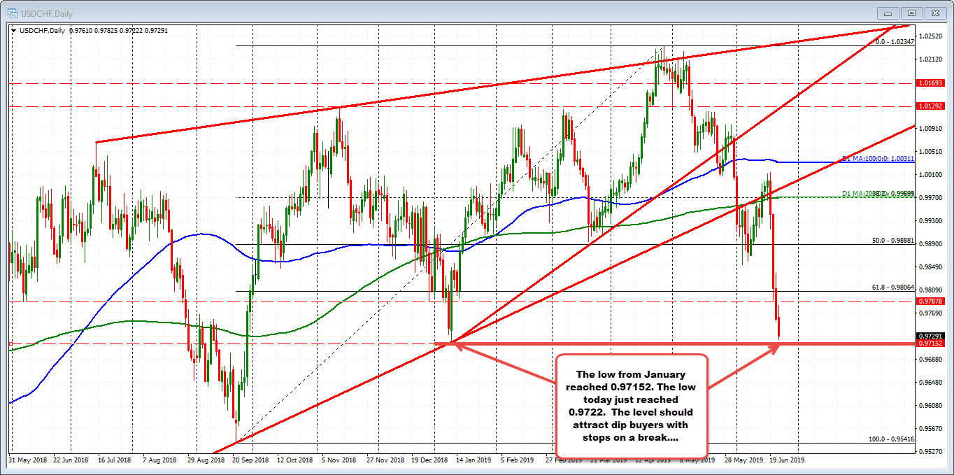 USDCHF on the daily chart....
