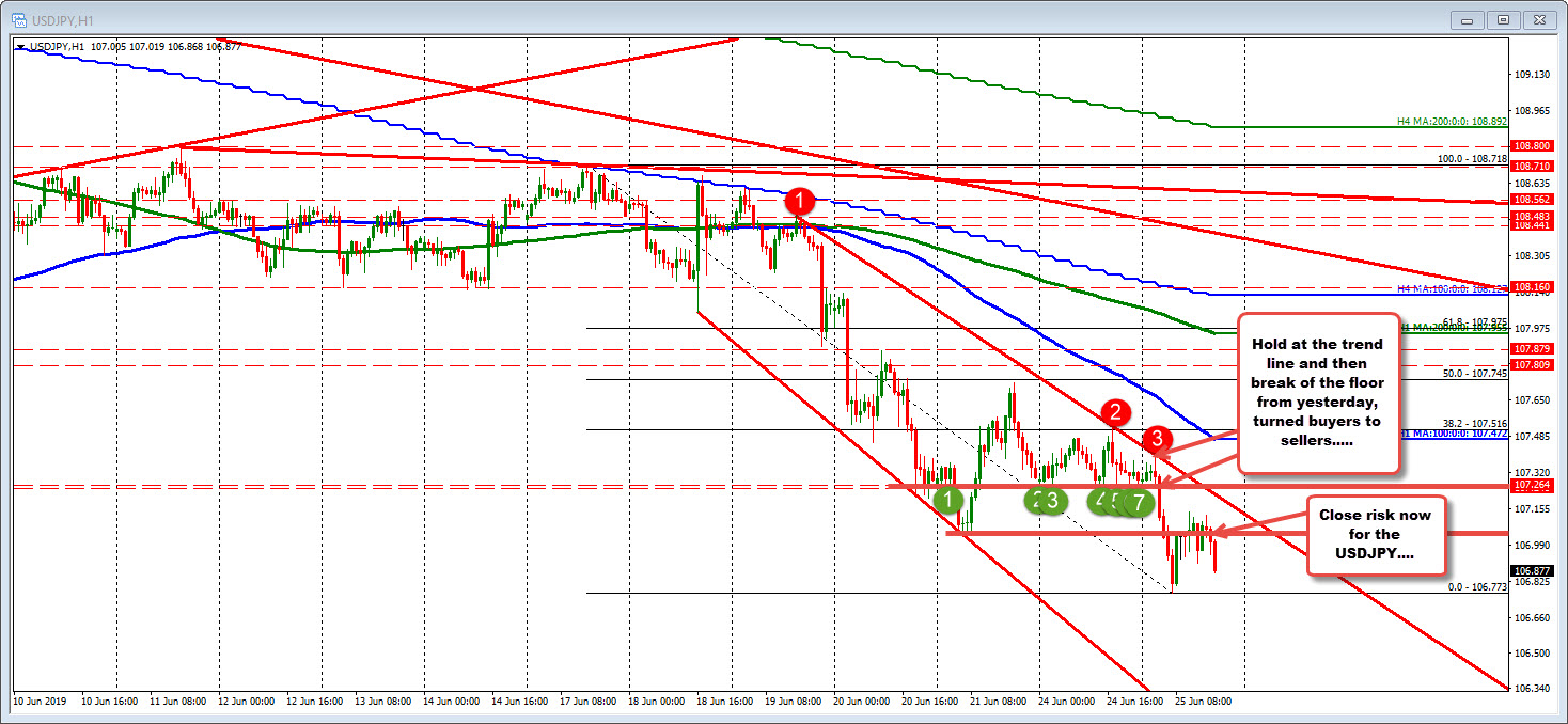USDJPY on the hourly chart looks to stay below 107.00-107.05 now