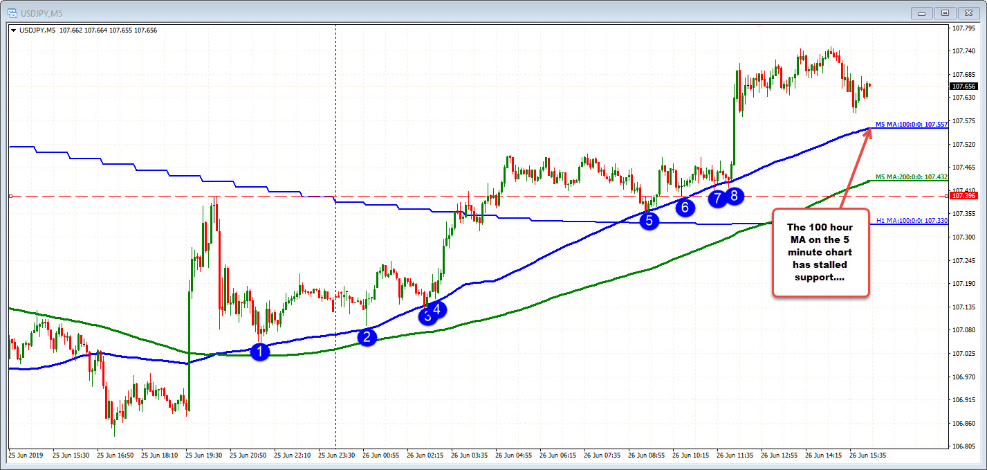USDJPY on the 5 minute chart.