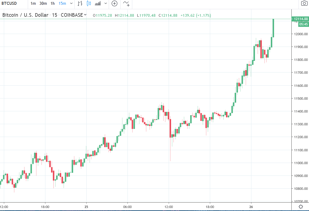 While gold has had a poor session here in Asia BTC has moved ahead.