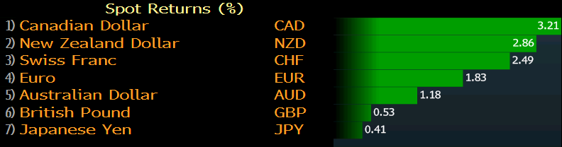 June 2019 fx performance