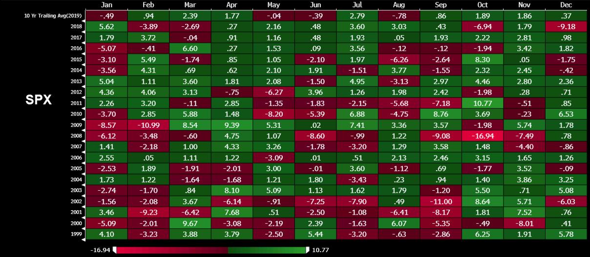 S&P500 през юли
