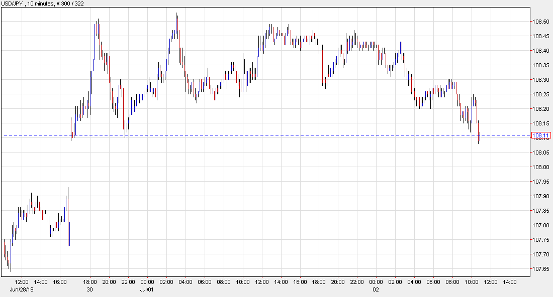 USD/JPY at the lows of the day