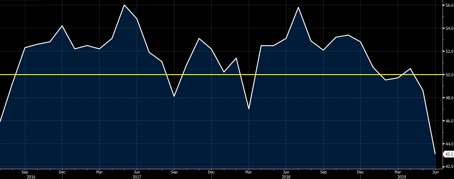 Uk Construction Pmi June 2019