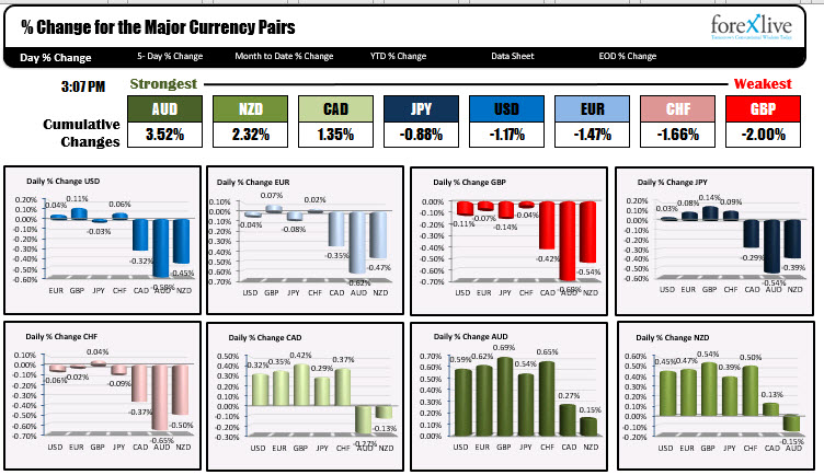 The strongest and weakest of the major currencies today