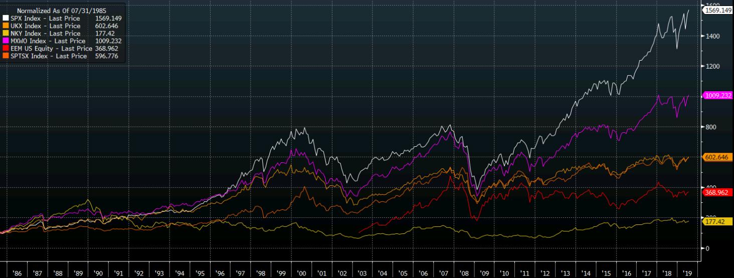 Възвръщаемост на S&P500 от 1985 година