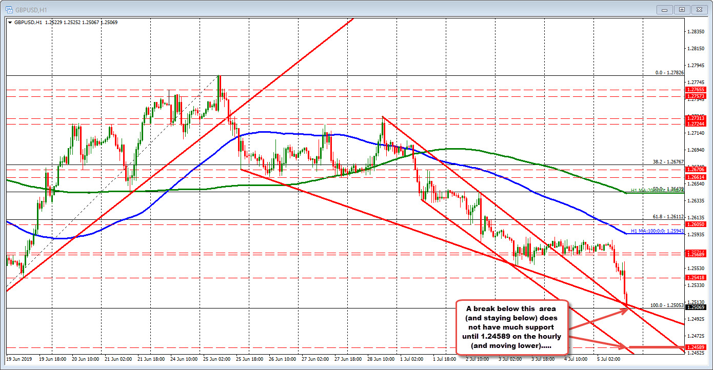 GBPUSD on the hourly chart also has support at the 1.2505 area