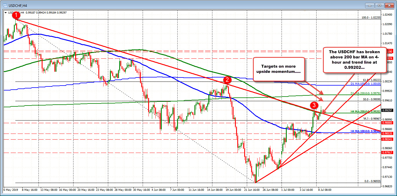 USDCHF has broken above trend line and MA resistance