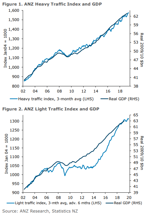 A big drop in this from the month. NZD little changed, this data tends not to have too much immediate impact.
