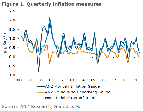 ANZ conduct a survey for NZ inflation once a month. Official CPI is only once a quarter in NZ.