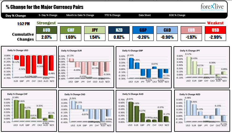 The AUD is the strongest and the USD is the weakest now