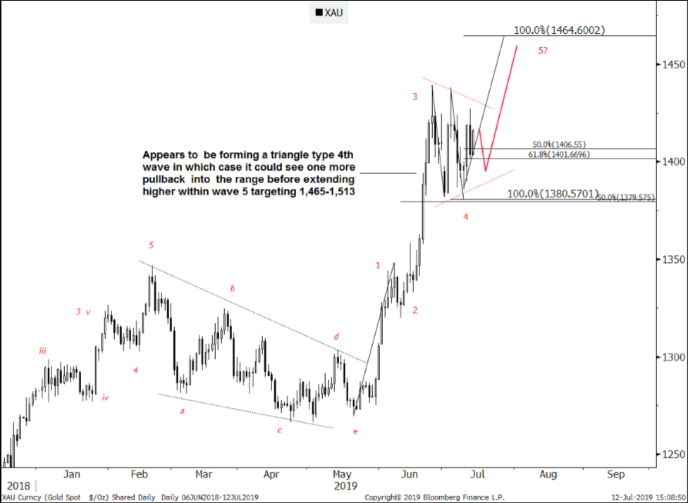 "Gold ""has room for at least one more rally"""