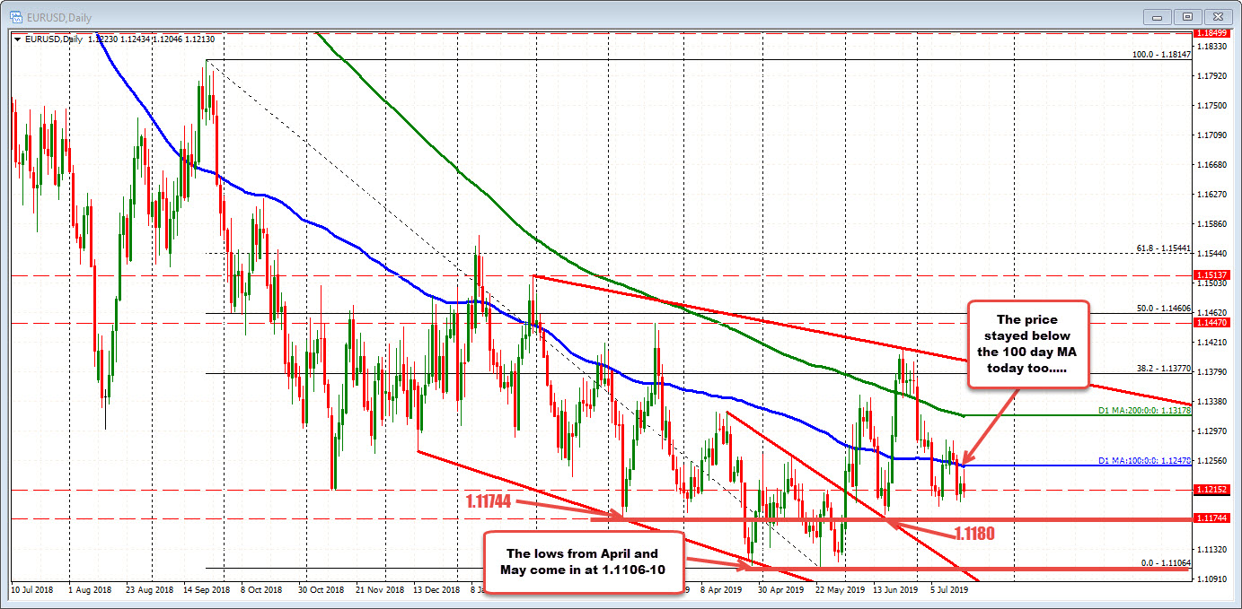 EURUSD trades below the 100 day MA