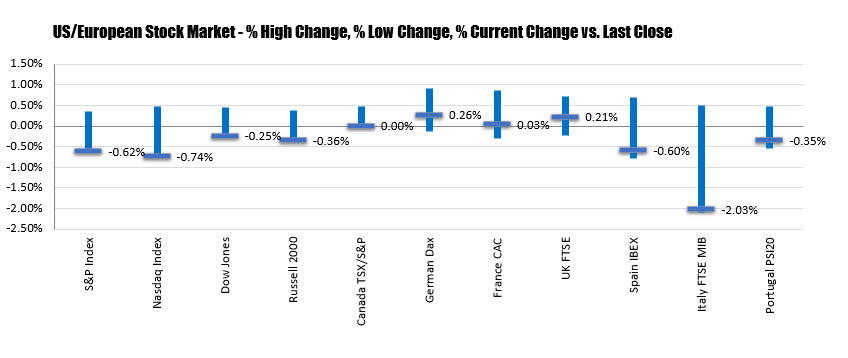 percentage changes of the high, low, change for the major stock indices today