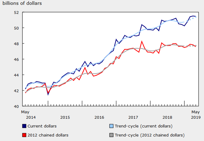 Canada May 2019 retail sales data