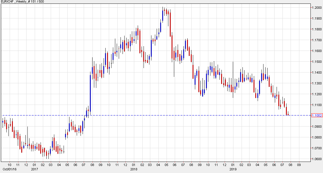 EUR/CHF presses to the downside