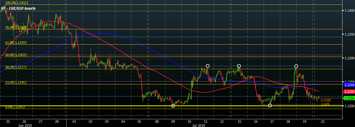 EUR/USD: Sellers in control to start the week as focus turns towards the ECB