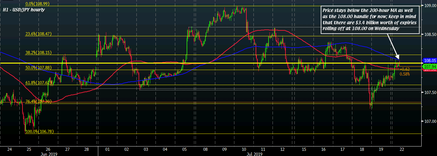 USD/JPY H1 22-07