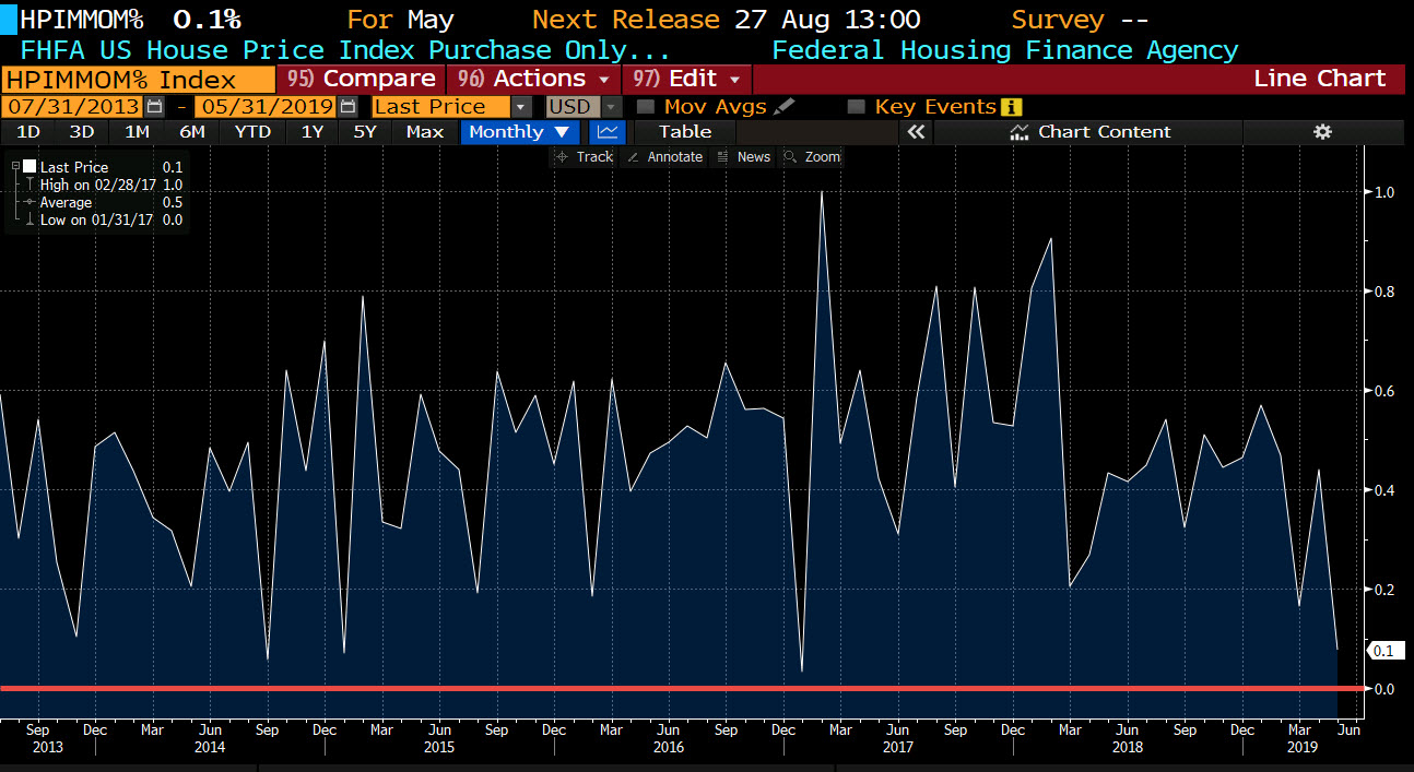 Federal Housing Finance Agency price index for May 2019