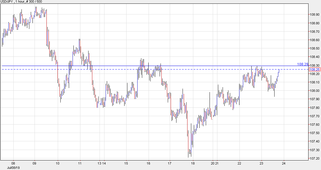 USD/JPY to take a look at yesterday's high