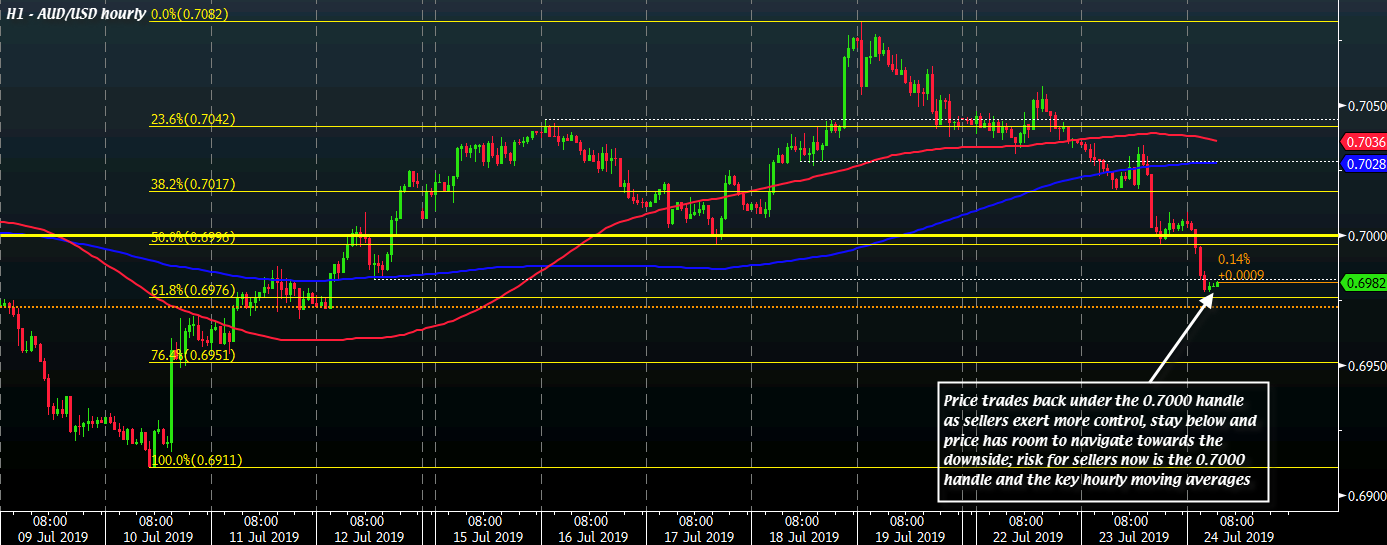 AUD/USD buyers look exhausted, what levels to look out for now?