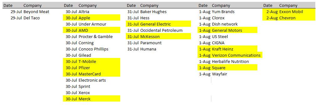 Сезон на отчетите 29 юли - 2 август
