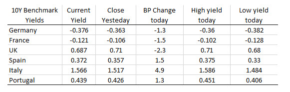 The European yields are ending mixed.