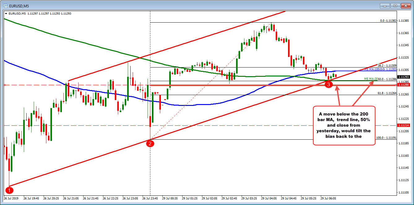 EURUSD retraces back to intraday MA levels