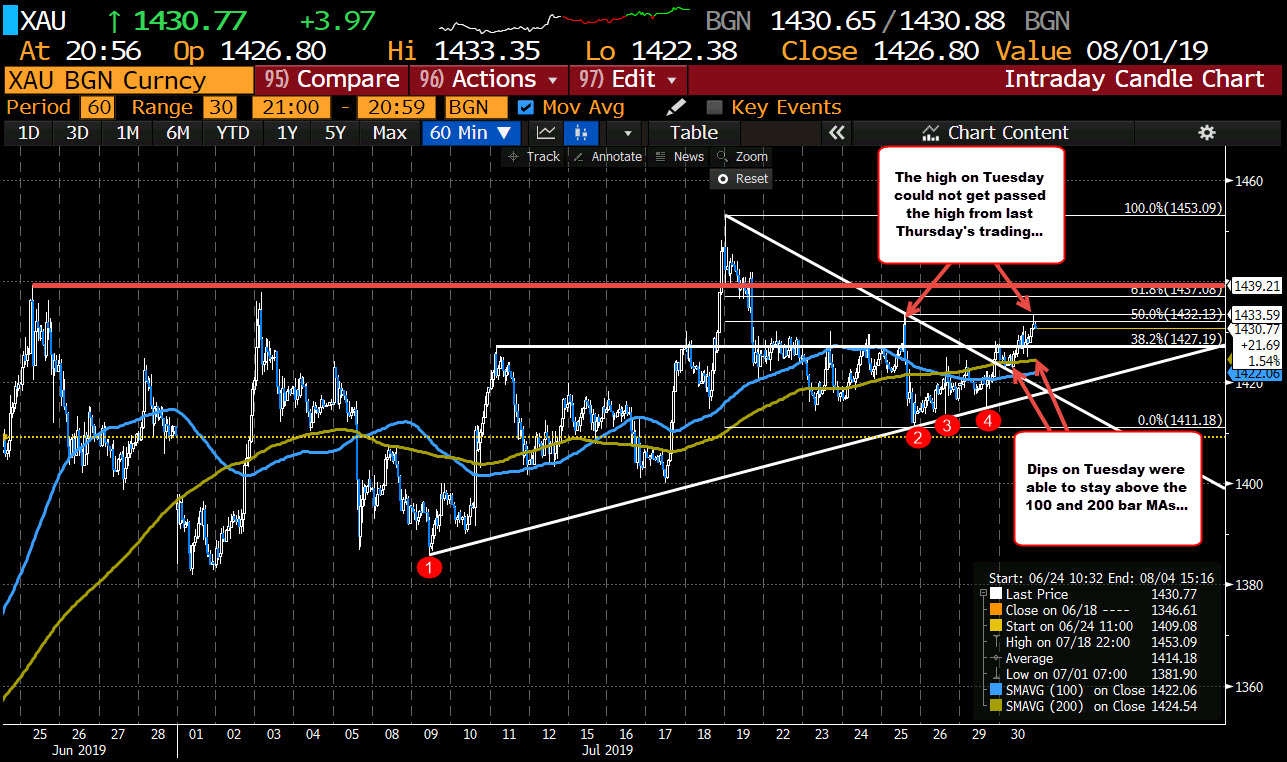 Gold ends the NY session up about $4.  Stalls rally at the high from last week.