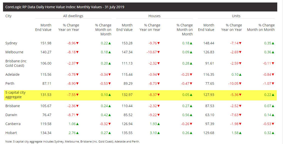 Australias Corelogic House Price Index For July Rose 01