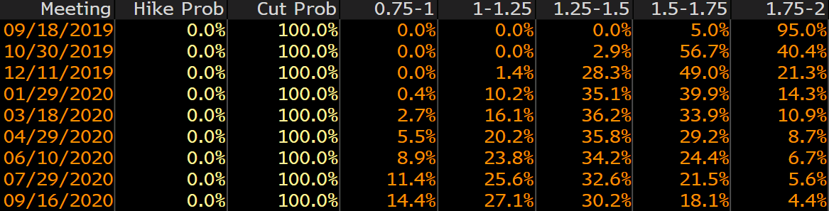Fed funds odds