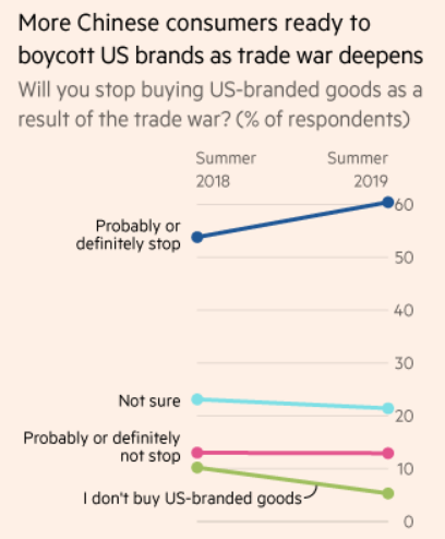 More Chinese Customers Now Willing To Boycott Us Products